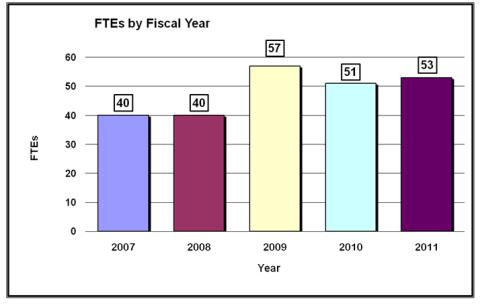 Chart: FTEs by Fiscal Year. 2007: 40; 2008: 40; 2009: 57; 2010: 51; 2011: 53