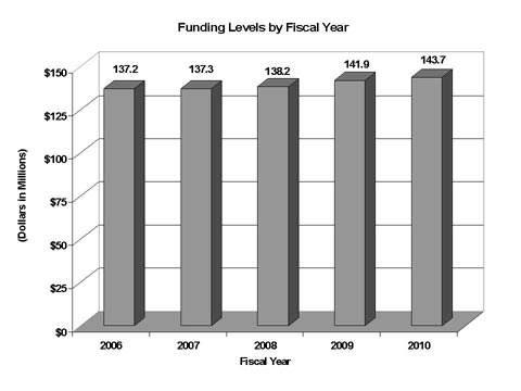 Graph of Funding Levels by Fiscal Year 2006-2010
